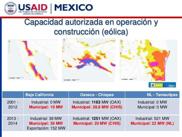 USAID Mexico Eolicos